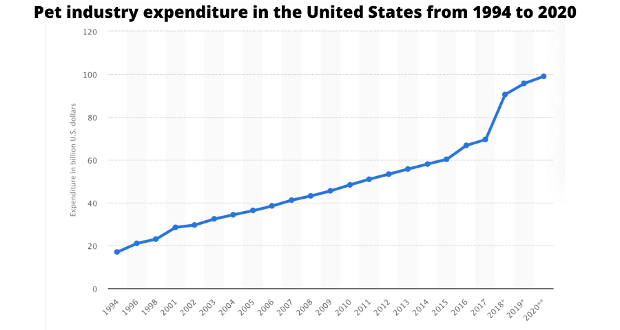 Pet Industry Expenditure in the United States from 1994 t0 2020