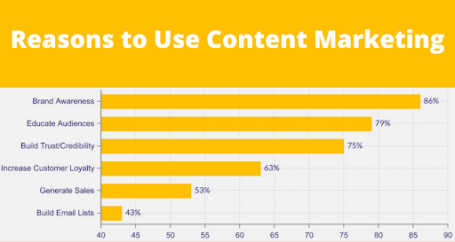 Reasons to Use Content Marketing Chart